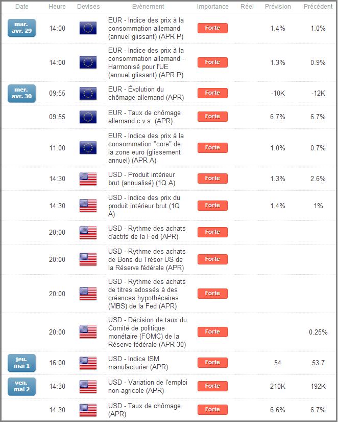 Calendrier économique du Forex en Zone Euro et aux USA