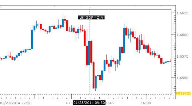 GBP/USD 5-Minute Chart
