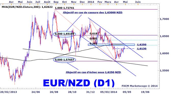 Idée de Trading DailyFX : Zone critique identifiée sur l'EURNZD avec des objectifs conditionnels