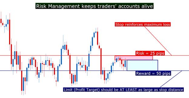 3 Wege Ihren Trading-Ansatz jetzt zu verbessern