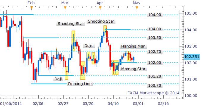 USD/JPY Bounces Off 102.00 Following Bullish Candlestick Pattern