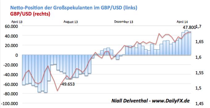 GBP/USD - Britische Wirtschaft im Aufwärtstrend - die 5. aufeinanderfolgende Periode steigt das Bruttoinlandsprodukt auf der Insel