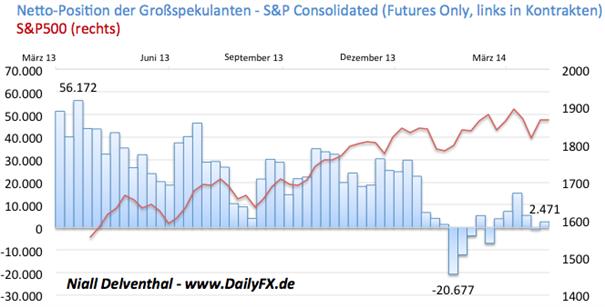 Neue Sanktionen gegen Russland – Börsen zwischen geopolitischen Sorgen & Geldpolitik der Fed