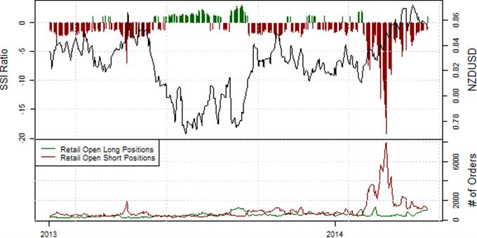 NZD/USD: Im Neuseeland Dollar kippte die Stimmung - Private Trader nun wieder mehrheitlich Long