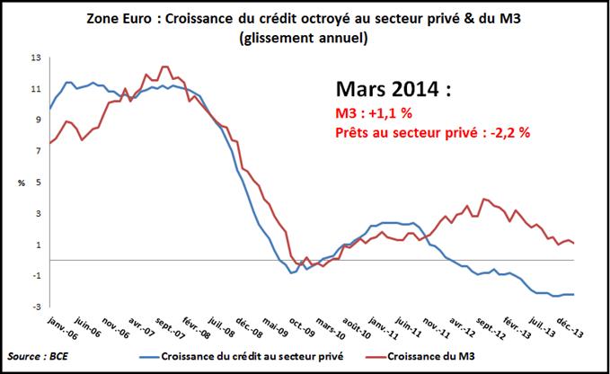 Crédit au secteur privé et M3 en Zone Euro