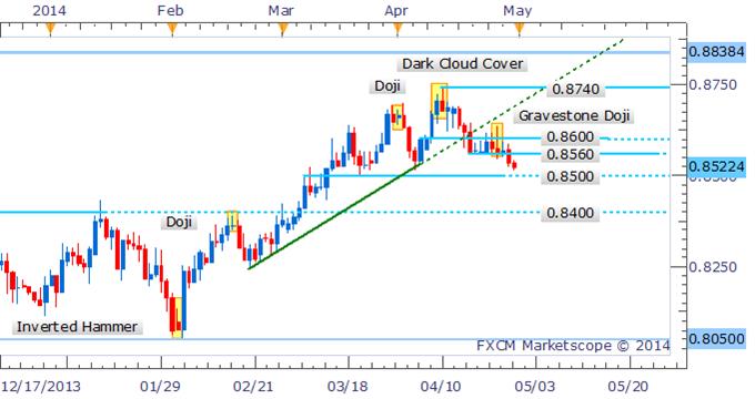 NZD/USD Eyes 0.8500 As Dark Cloud Cover Dominates