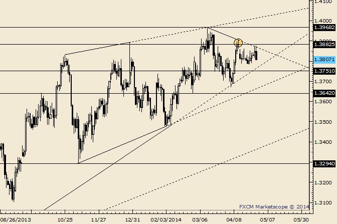 EUR/USD Trendlinie zeigt ihren Wert; kommt endlich die Bewegung?