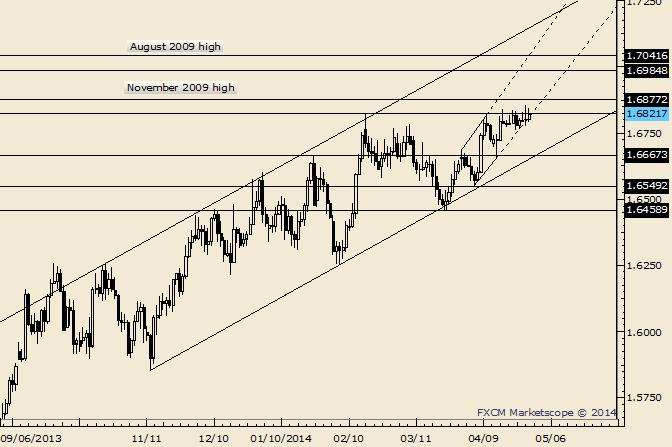 GBP/USD Inside Day Unfolds after GDP