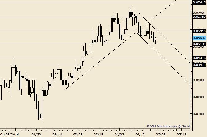 NZD/USD Key Reversal Unfolds Before April Low