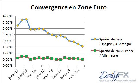 marché obligataire zone euro.