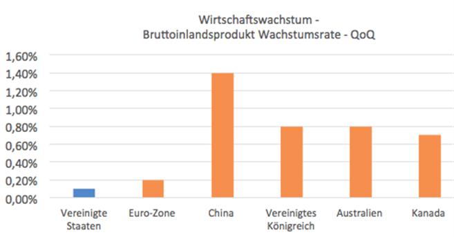 US BIP - enttäuscht auf breiter Front  EUR/USD trifft auf einen Katalysator