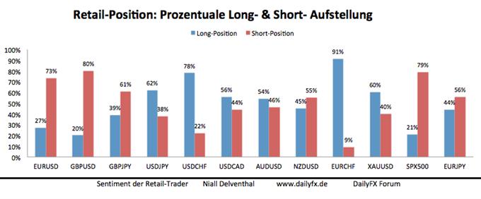 Gesteigerte bullishe Haltung privater Händler deutet auf weitere USD-Schwäche
