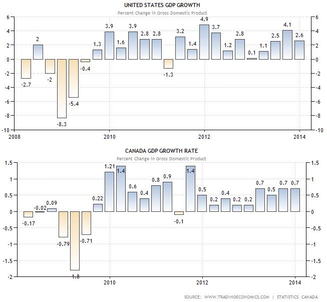PIB : US 0.1% -  CANADA 0.2%