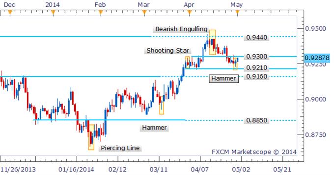 AUD/USD Hammer Offers Bullish Signal Near Critical 0.9300 Handle