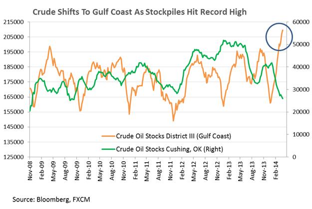 Crude Oil könnte die Marke von $100 nach unten durchbrechen, FOMC bietet Gold Tradern Orientierung