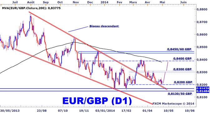 Analyse technique de l'EURGBP