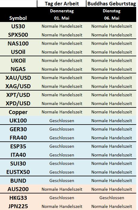 Kurzer Marktüberblick 01.05.2014 / Geänderte Handelszeiten