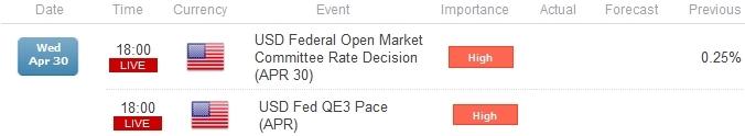 L'EUR/USD revient sous résistance avant le FOMC- En attente de cassure ?
