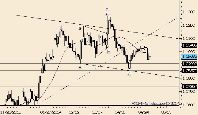 USD/CAD Digests Drop; Fib Support at 1.0932
