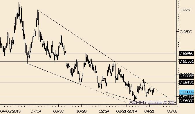 USD/CHF Trades Lower off of Trendline
