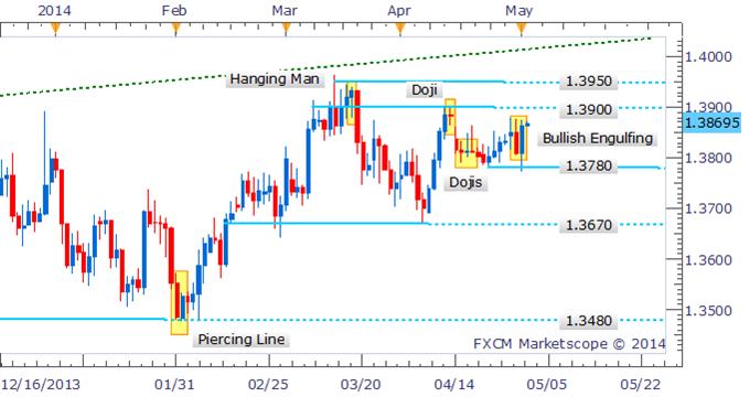 EUR/USD Bullish Signal Puts 1.3900 In Focus