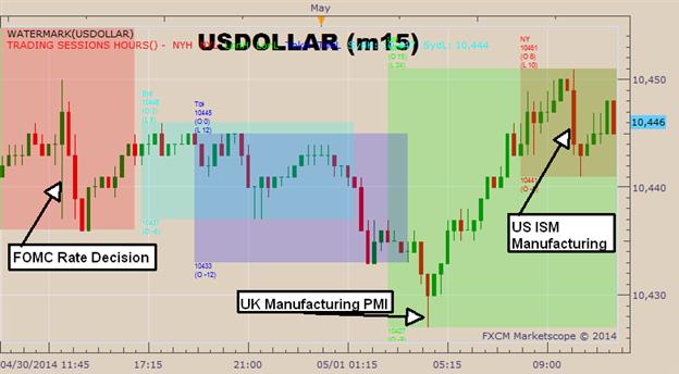 Graphic Rewind: USD Sets A New Low Despite Manufacturing Improvements
