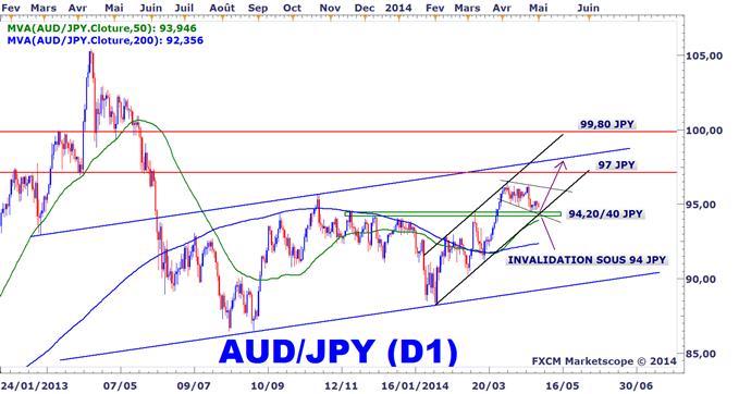 Analyse technique de l'AUDJPY (dollar australien yen)