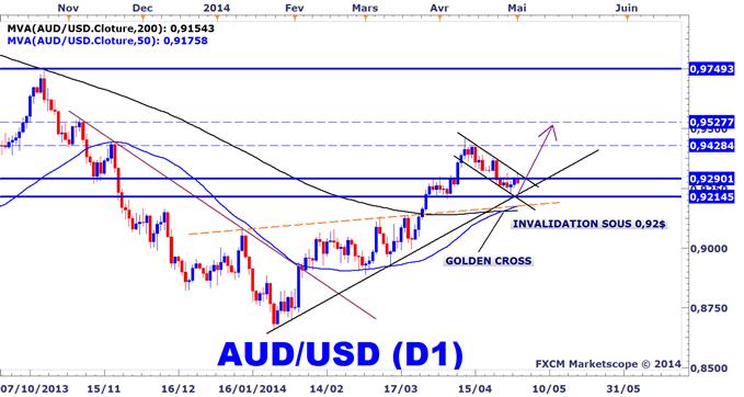 Analyse technique de l'AUDUSD (dollar australien dollar américain)
