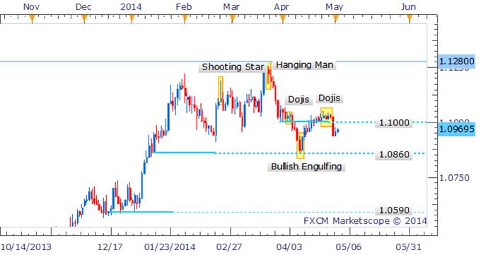 USD/CAD Bullish Signal May See Limited Response Sub 1.1000