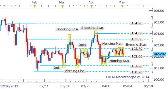 USD/JPY Harami Near 102.00 Offers Short-Term Range Play