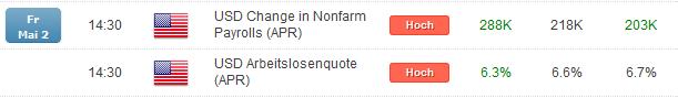 NFPs überraschen den Markt, NZD/USD fällt