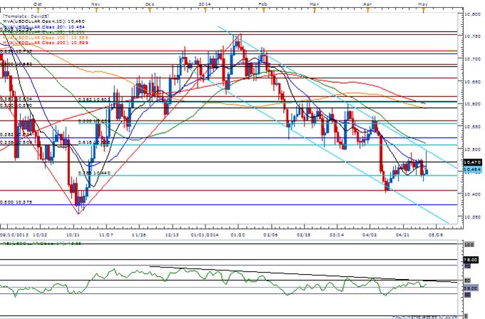 AUD/USD Holds 0.9200 Support- Dovish RBA to Trigger Key Reversal
