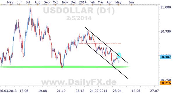EUR/USD: Mogelpackung NFPs, bullishes Potential für US-Dollar begrenzt, EZB kommende Woche im Fokus