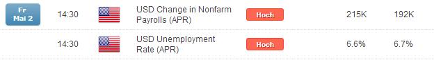 EUR/USD: NFPs als Lose-lose für den Greenback?