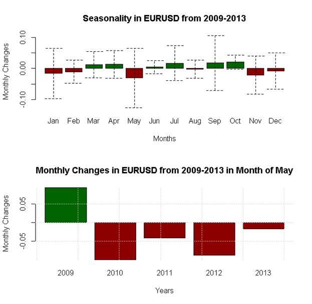 May Forex Seasonality Sees US Dollar Outperformance versus Aussie, Euro