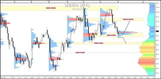 Crude-Oil - Market-Profile (05.05.2014)