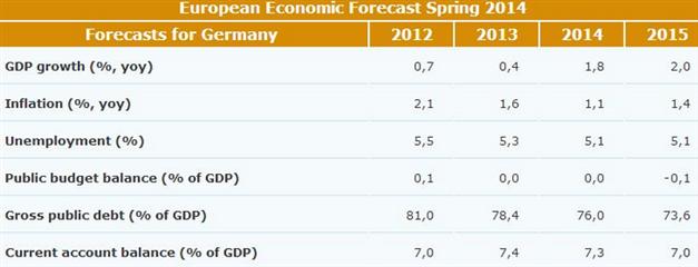 EUR/USD: EU senkt Wachstums- und Inflationsprognose