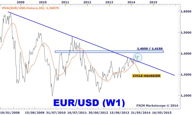 L'euro fort taux de chage élevé en zone euro