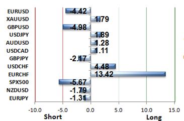 GBP/USD Sentiment bleibt nach den NFPs extrem