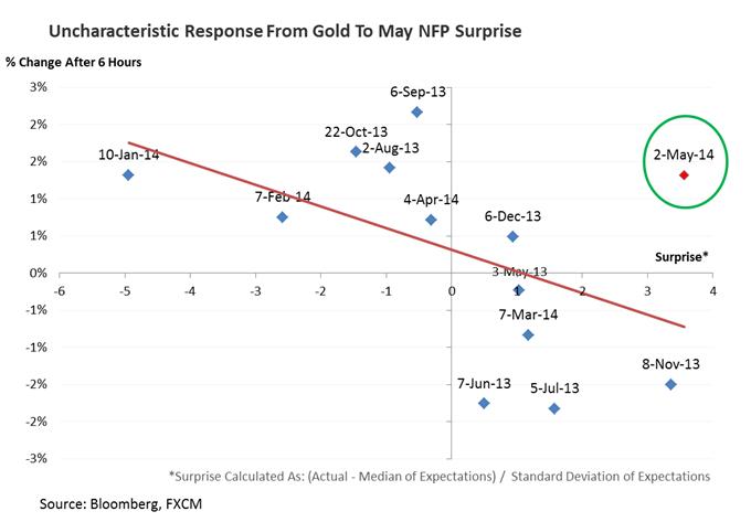 Gold testet oberhalb von $1.305, da US Dollar weiter schlummert