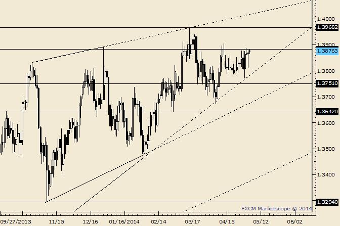 EUR/USD begibt sich in die April Kurslücke und bleibt dort