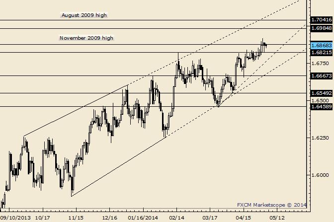 GBP/USD 1.6800 is Useful as a Near Term Pivot