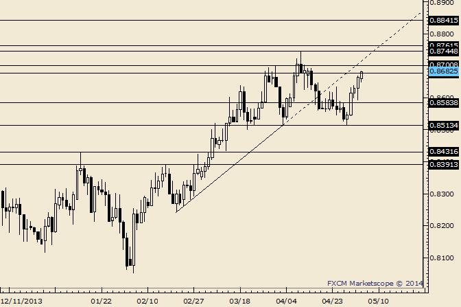 NZD/USD Underside of Trendline is Near .8720