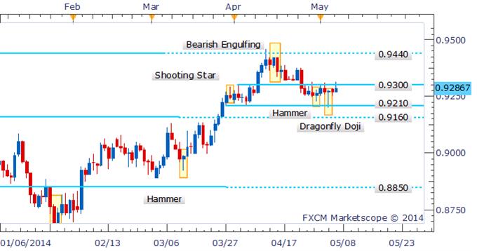 AUD/USD Range Remains As Candlesticks Highlight Trader Hesitation