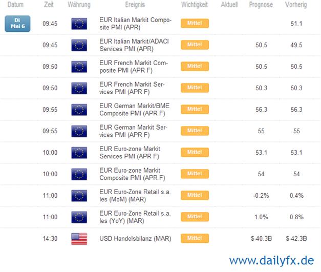 EUR/USD bricht die 1,39 - Europäische Einkaufmanagerindizes & US Handelsbilanz im Fokus