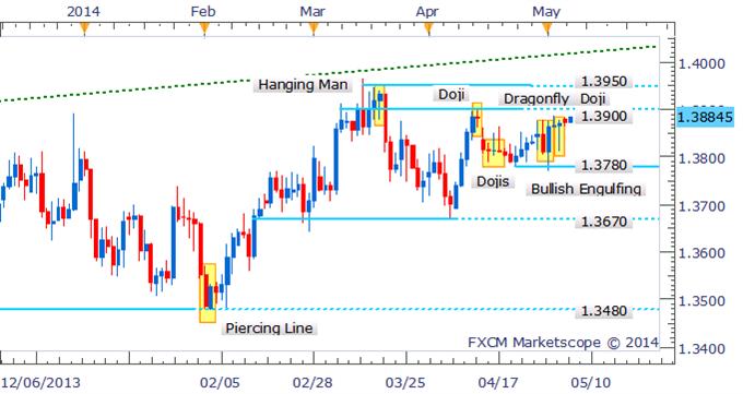 EUR/USD Traders Await Bearish Signal Near Range-Top At 1.3900