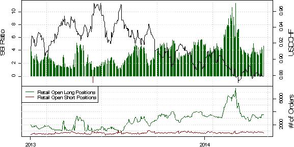 Sentiment und Technicals passen für USD/CHF Short-Trader zusammen