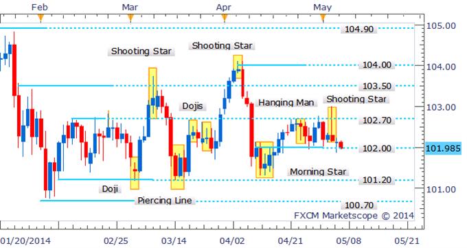 USD/JPY Teases Traders Near 102.00 Following Bearish Candlestick Pattern