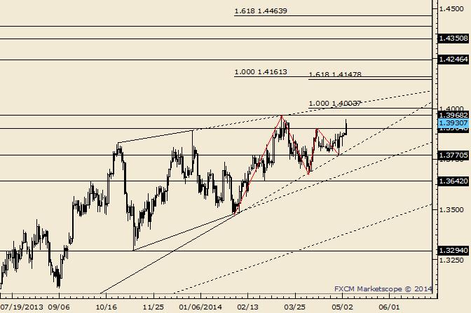 EUR/USD jüngstes Hoch ist Unterstützung bei 1,3905