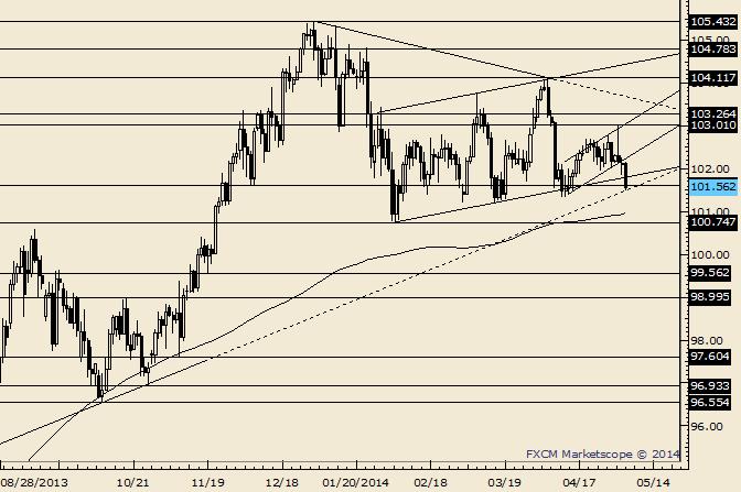 USD/JPY Nears Breakdown Level